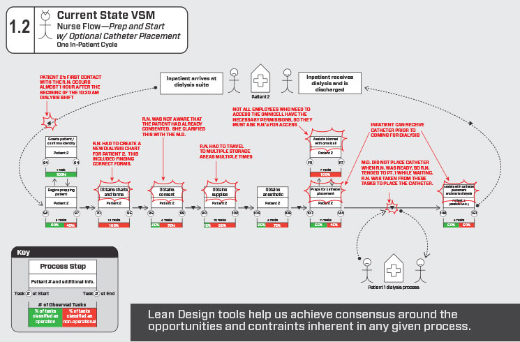 Incorporating Lean Design Into The Planning Process