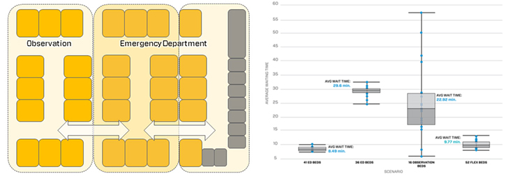 Array Architects Emergency Dept. Observation Results